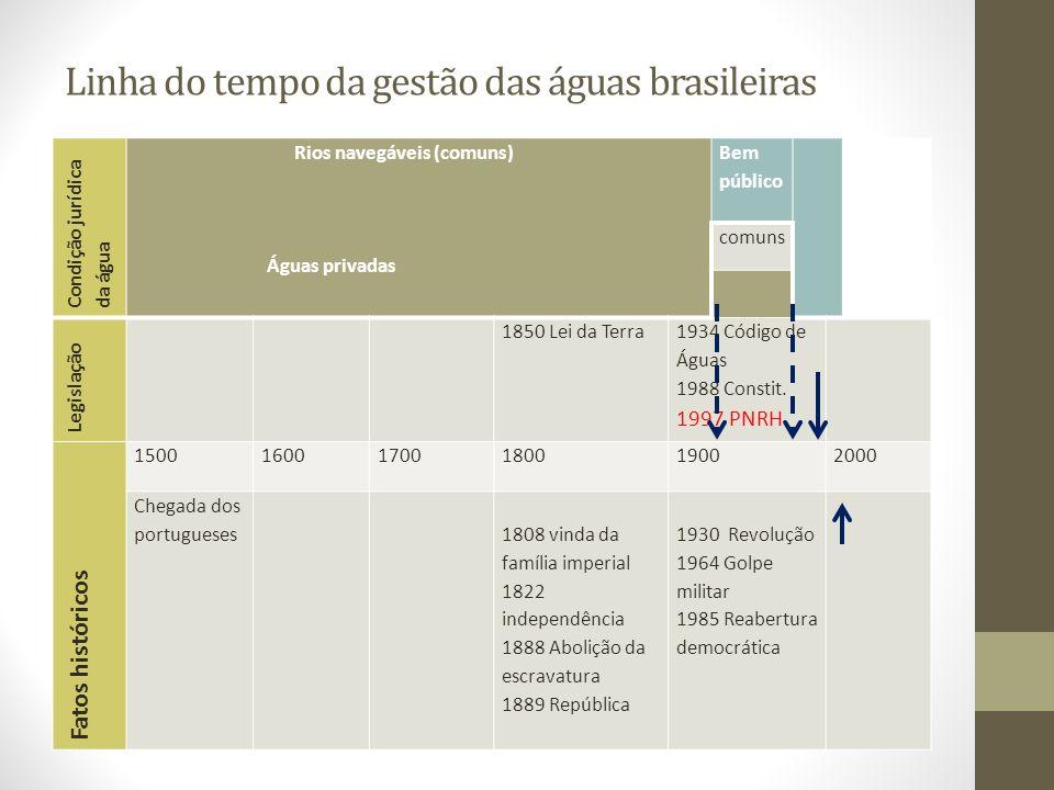 Linha do tempo da gestão das águas brasileiras