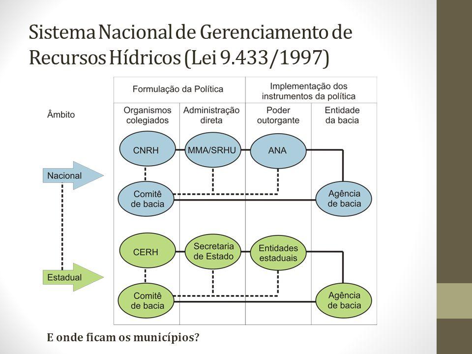 Sistema Nacional de Gerenciamento de Recursos Hídricos (Lei 9
