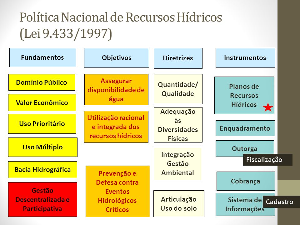 Política Nacional de Recursos Hídricos (Lei 9.433/1997)