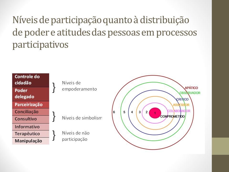 Níveis de participação quanto à distribuição de poder e atitudes das pessoas em processos participativos