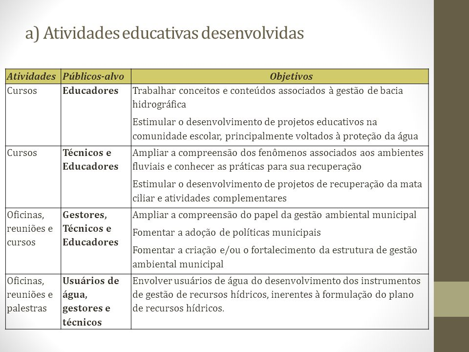 a) Atividades educativas desenvolvidas