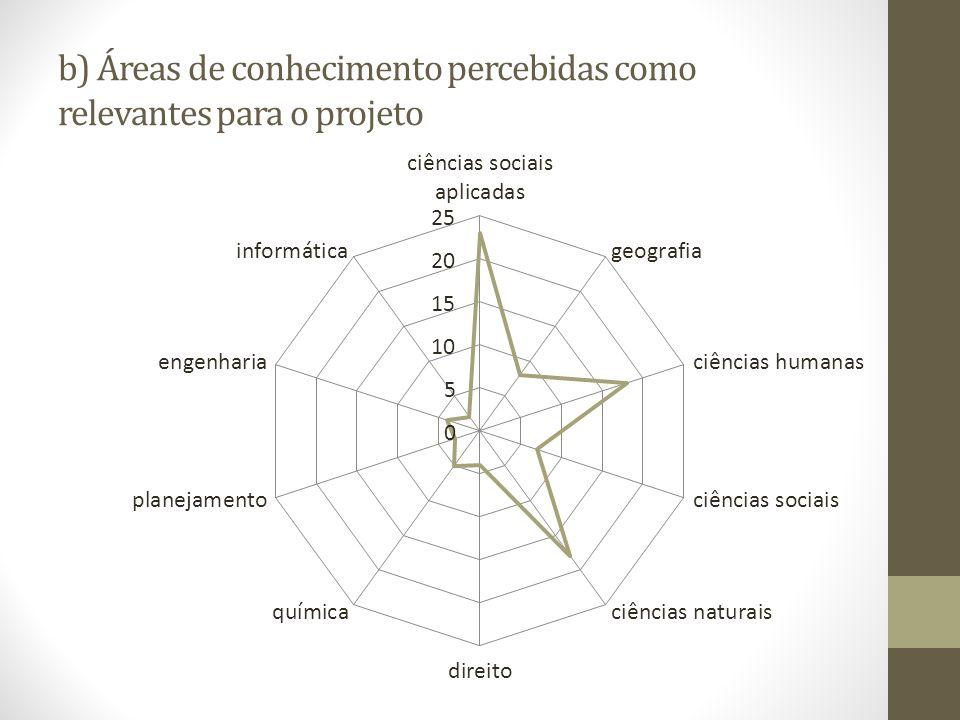 b) Áreas de conhecimento percebidas como relevantes para o projeto