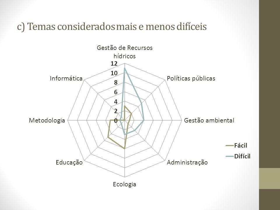 c) Temas considerados mais e menos difíceis