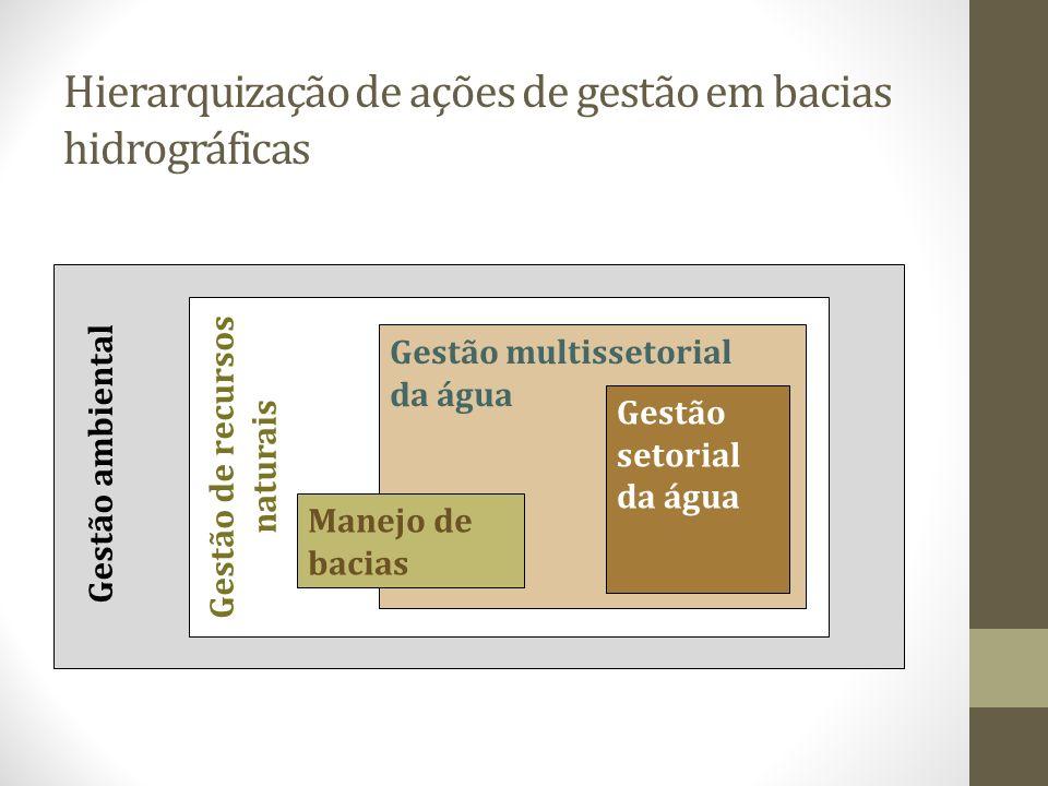 Hierarquização de ações de gestão em bacias hidrográficas