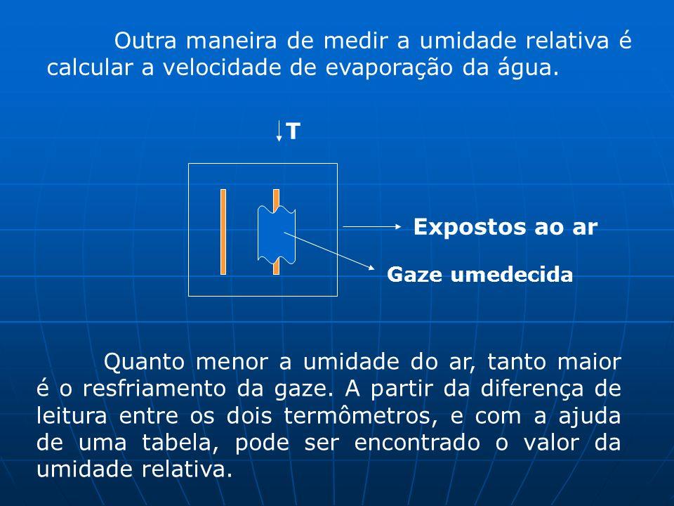 Outra maneira de medir a umidade relativa é calcular a velocidade de evaporação da água.
