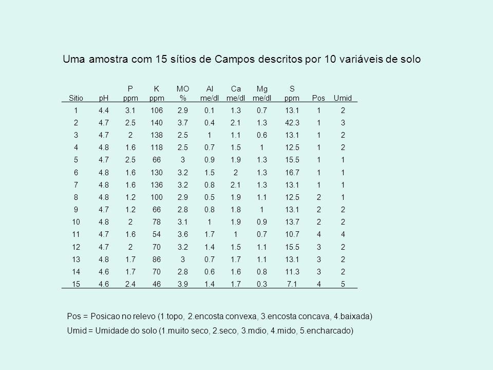 Uma amostra com 15 sítios de Campos descritos por 10 variáveis de solo