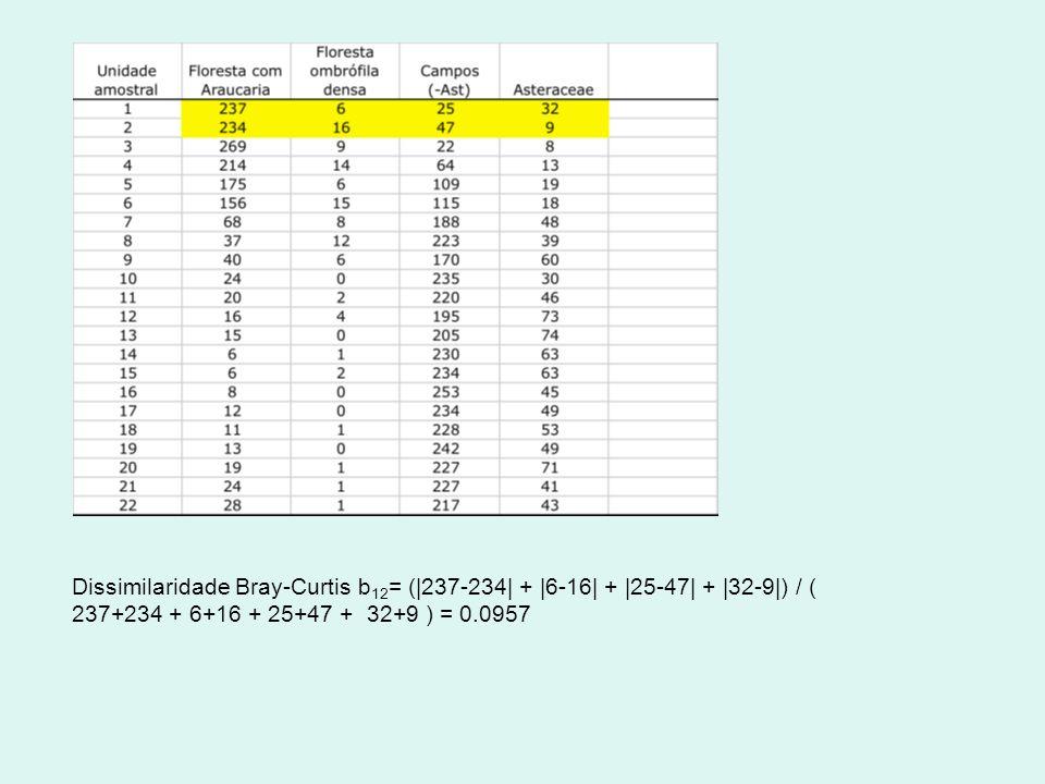 Dissimilaridade Bray-Curtis b12= (|237-234| + |6-16| + |25-47| + |32-9|) / ( 237+234 + 6+16 + 25+47 + 32+9 ) = 0.0957