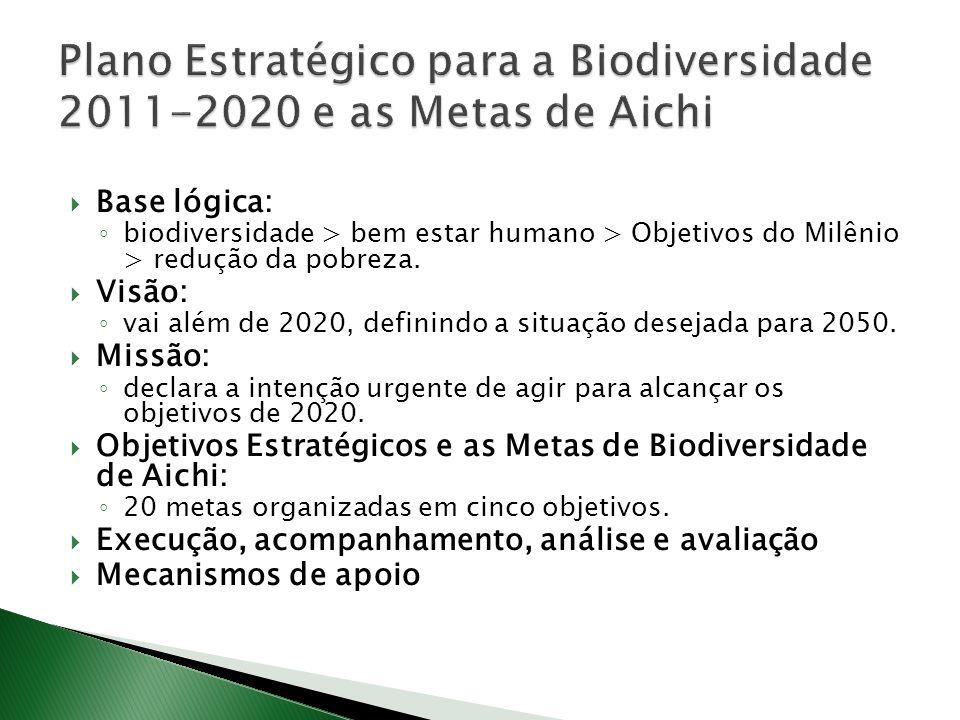 Plano Estratégico para a Biodiversidade 2011-2020 e as Metas de Aichi