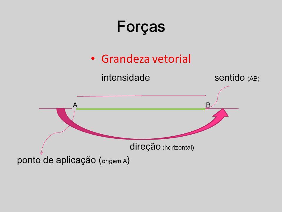 Forças Grandeza vetorial intensidade sentido (AB) direção (horizontal)