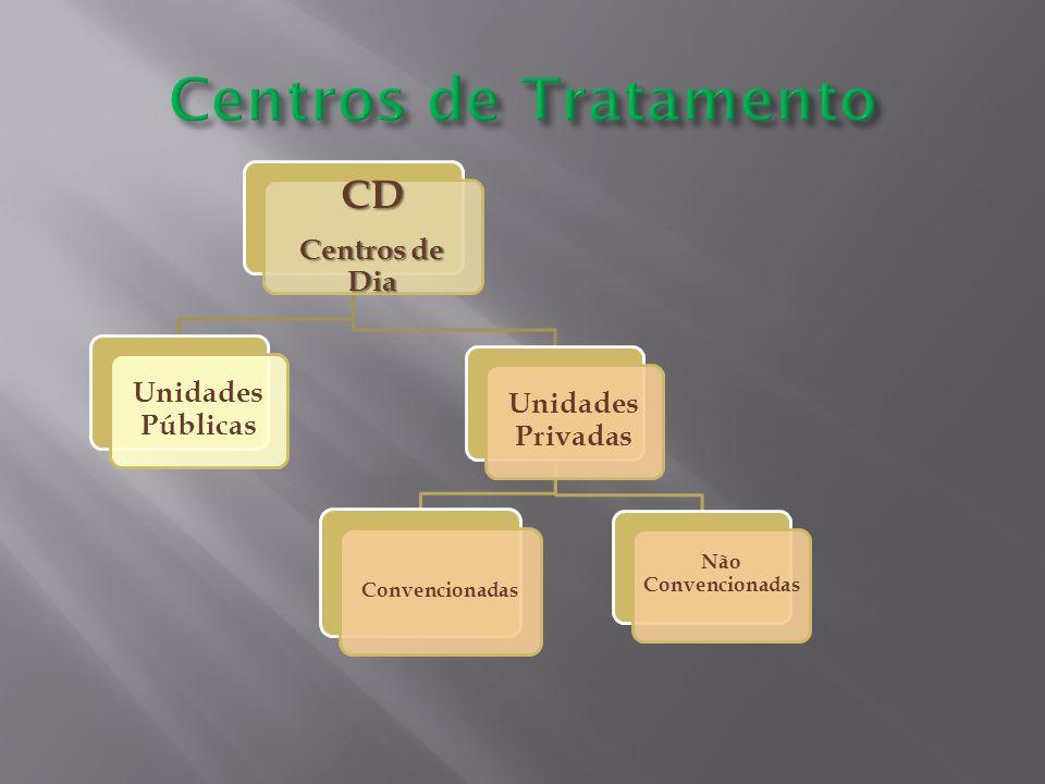 Centros de Tratamento CD Centros de Dia Unidades Públicas