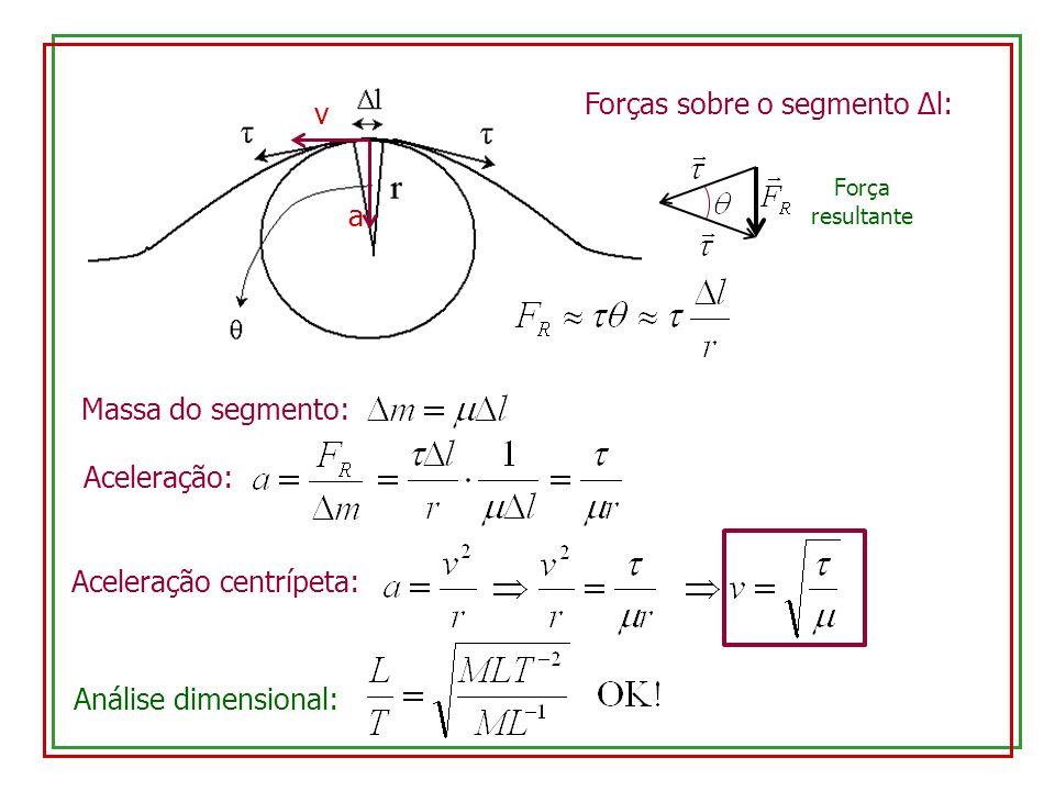 Forças sobre o segmento Δl: