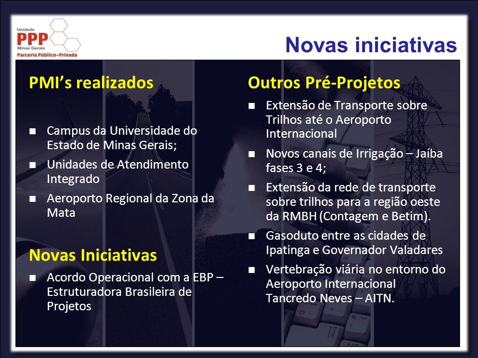 Novas iniciativas PMI's realizados Novas Iniciativas