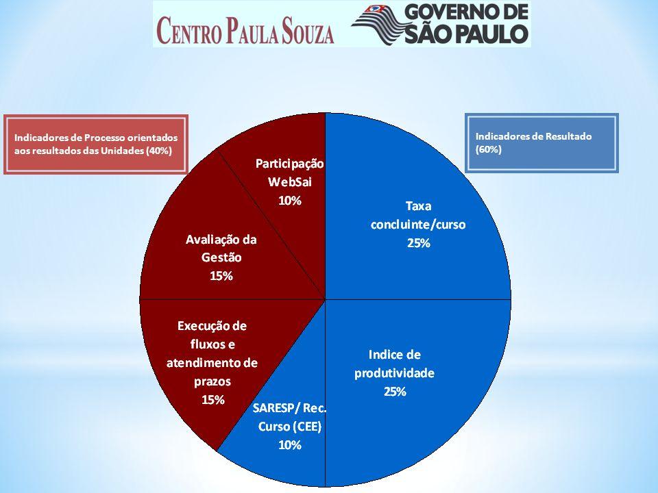 Indicadores de Processo orientados aos resultados das Unidades (40%)