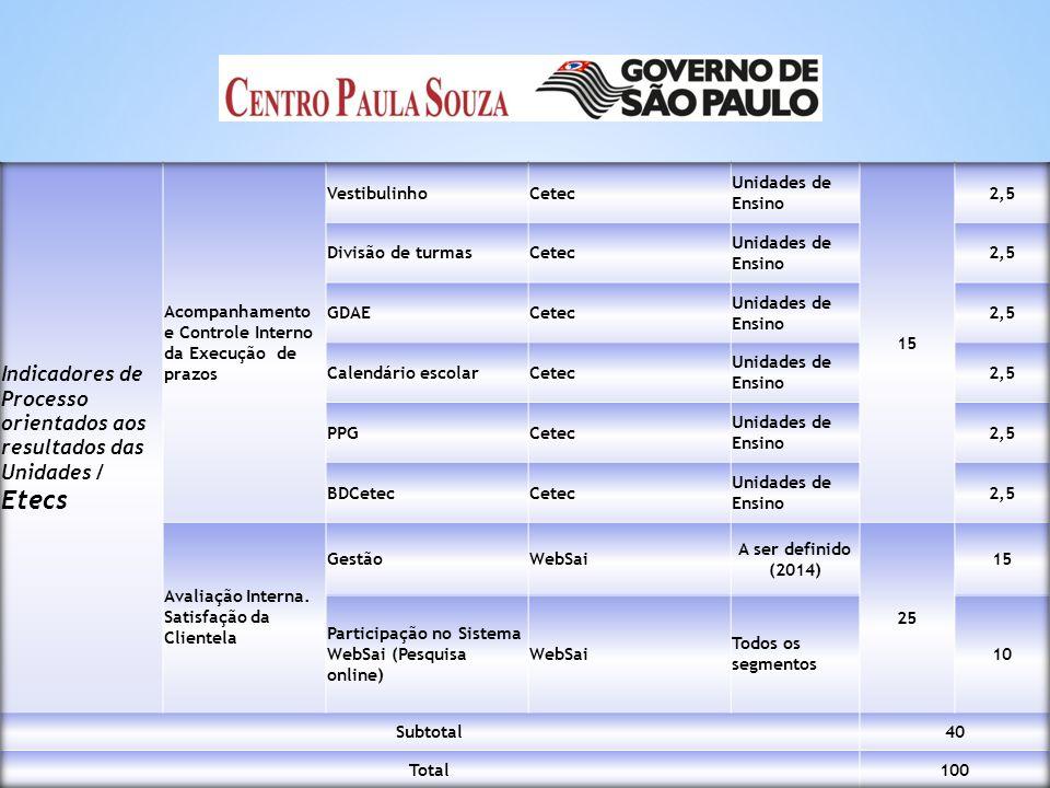 Indicadores de Processo orientados aos resultados das Unidades / Etecs
