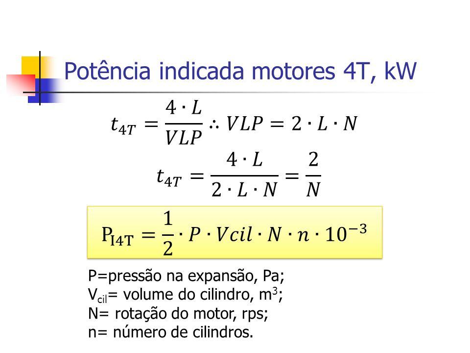 Potência indicada motores 4T, kW