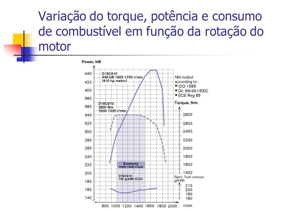 Variação do torque, potência e consumo de combustível em função da rotação do motor
