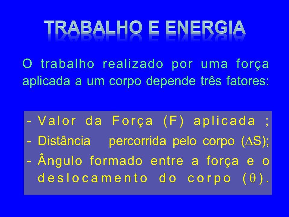 Trabalho e Energia O trabalho realizado por uma força aplicada a um corpo depende três fatores: Valor da Força (F) aplicada ;