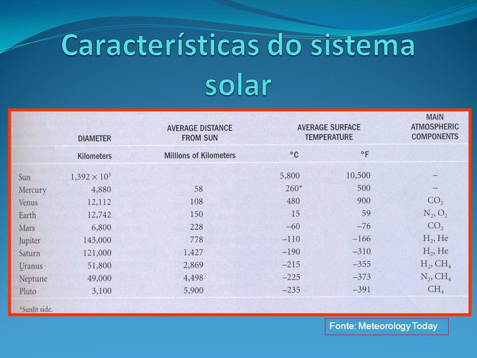 Características do sistema solar