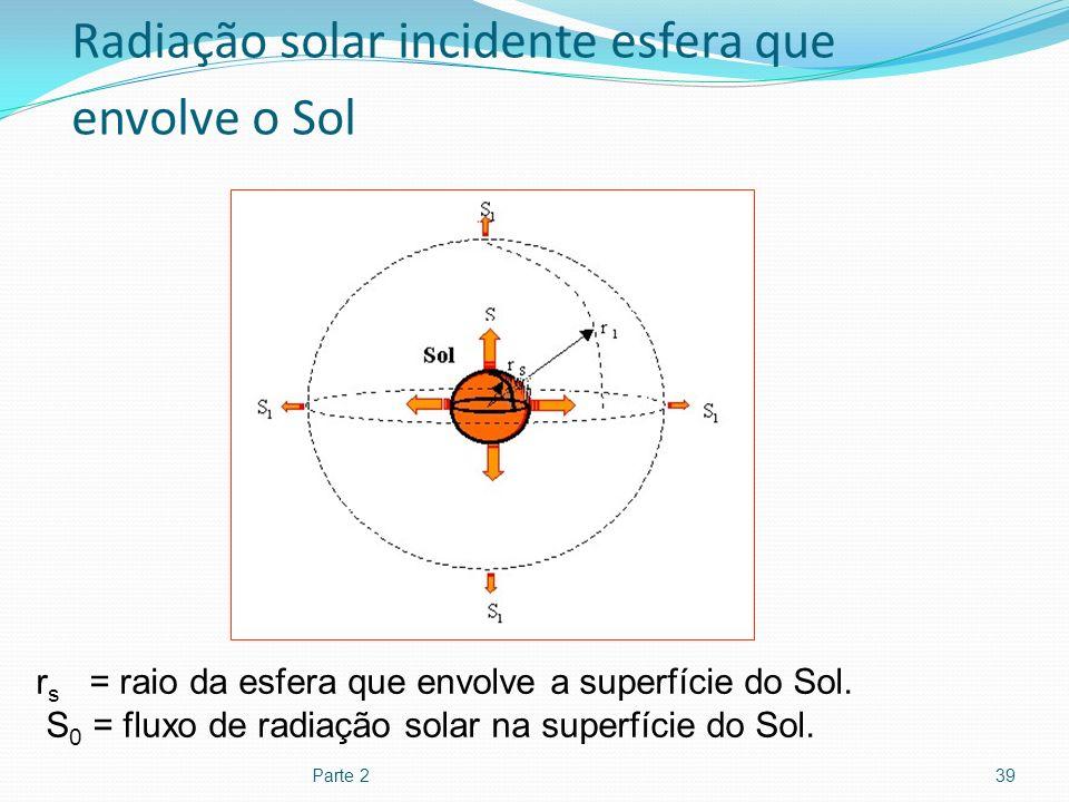 Radiação solar incidente esfera que envolve o Sol
