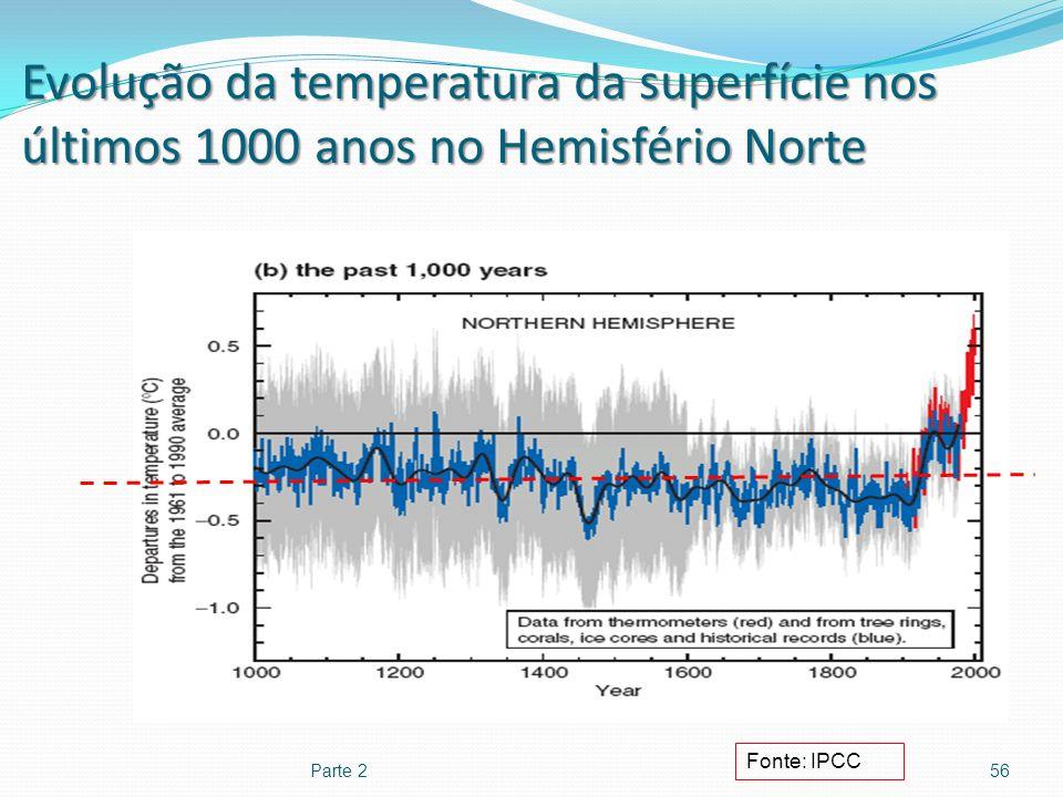 Evolução da temperatura da superfície nos últimos 1000 anos no Hemisfério Norte