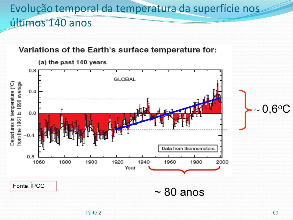 Evolução temporal da temperatura da superfície nos últimos 140 anos
