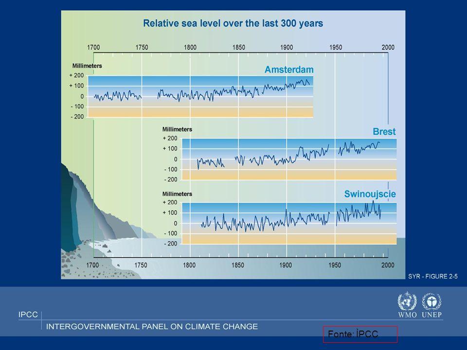Nivel do mar Parte 2 Fonte: ÌPCC
