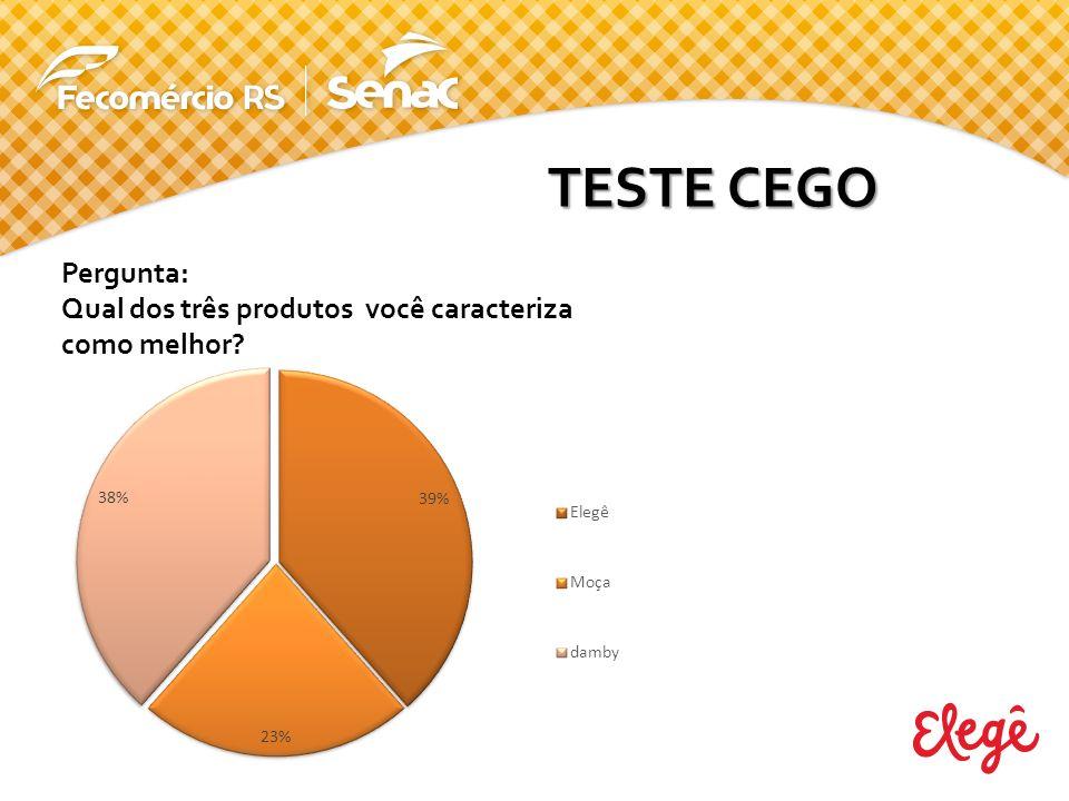 TESTE CEGO Pergunta: Qual dos três produtos você caracteriza como melhor