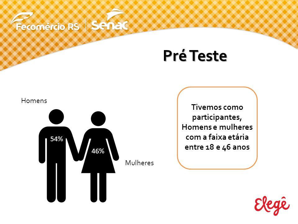 Pré Teste Homens. Tivemos como participantes, Homens e mulheres com a faixa etária entre 18 e 46 anos.