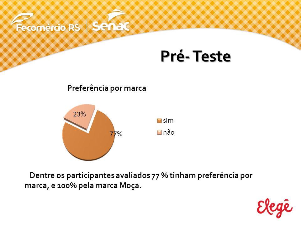 Pré- Teste Dentre os participantes avaliados 77 % tinham preferência por marca, e 100% pela marca Moça.
