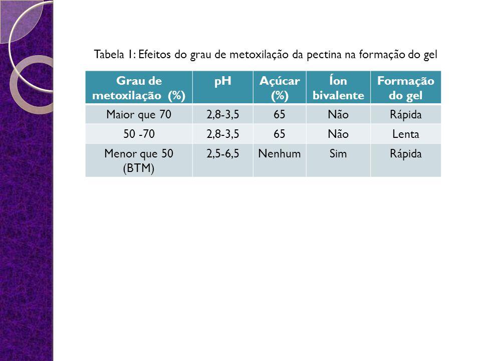 Grau de metoxilação (%)