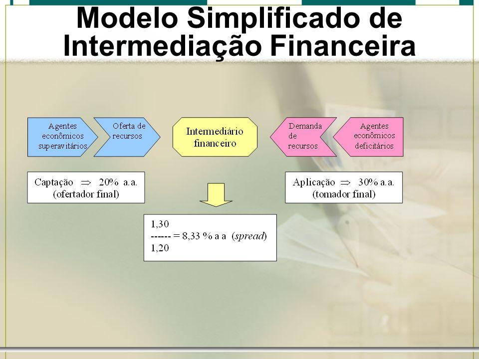 Modelo Simplificado de Intermediação Financeira