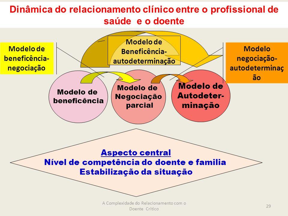 Dinâmica do relacionamento clínico entre o profissional de saúde e o doente