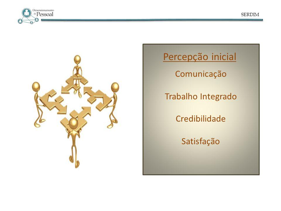 Percepção inicial Comunicação Trabalho Integrado Credibilidade