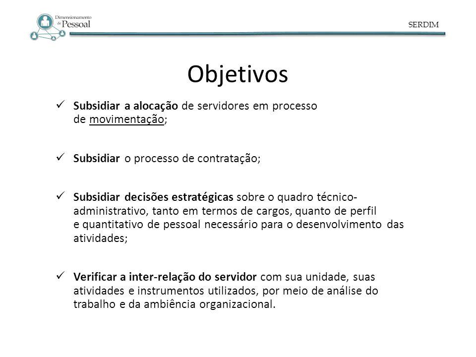 SERDIM Objetivos. Subsidiar a alocação de servidores em processo de movimentação; Subsidiar o processo de contratação;