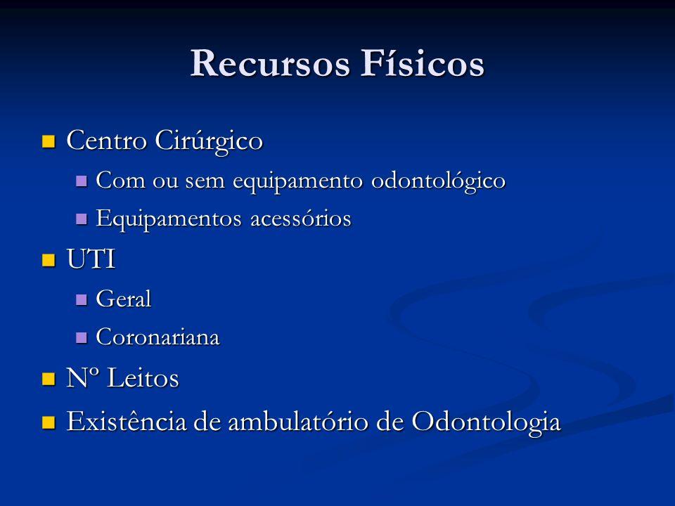 Recursos Físicos Centro Cirúrgico UTI Nº Leitos