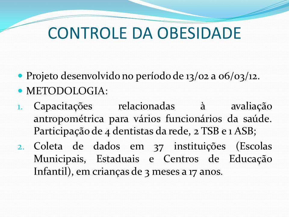 CONTROLE DA OBESIDADE Projeto desenvolvido no período de 13/02 a 06/03/12. METODOLOGIA: