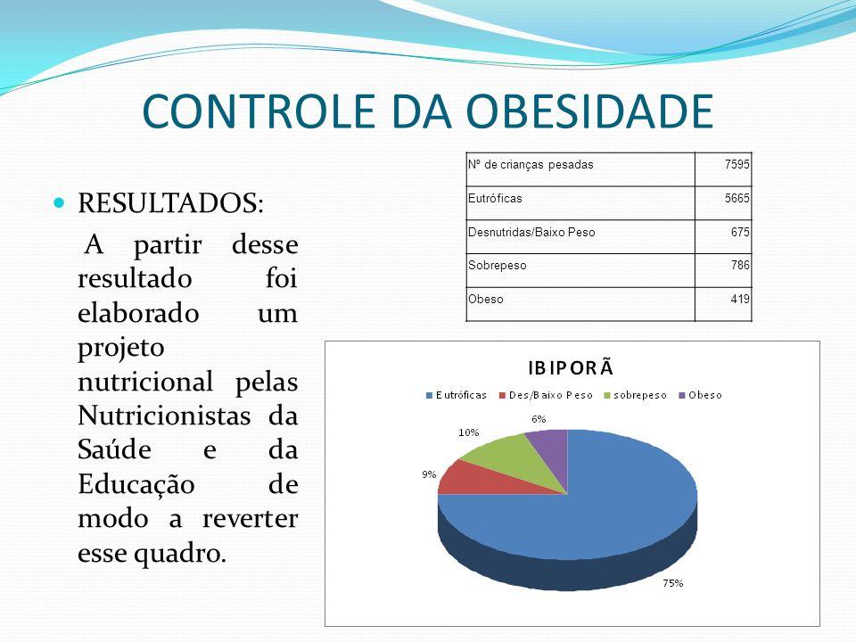 CONTROLE DA OBESIDADE RESULTADOS: