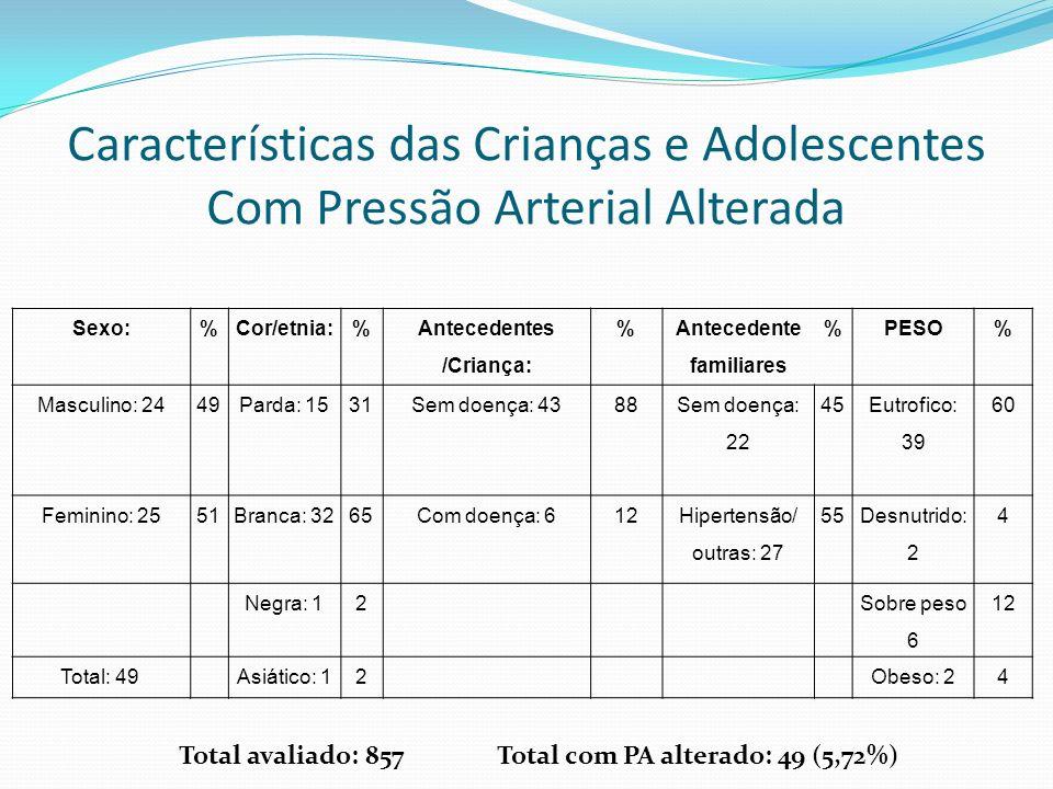 Características das Crianças e Adolescentes Com Pressão Arterial Alterada