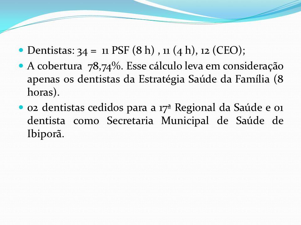 Dentistas: 34 = 11 PSF (8 h) , 11 (4 h), 12 (CEO);