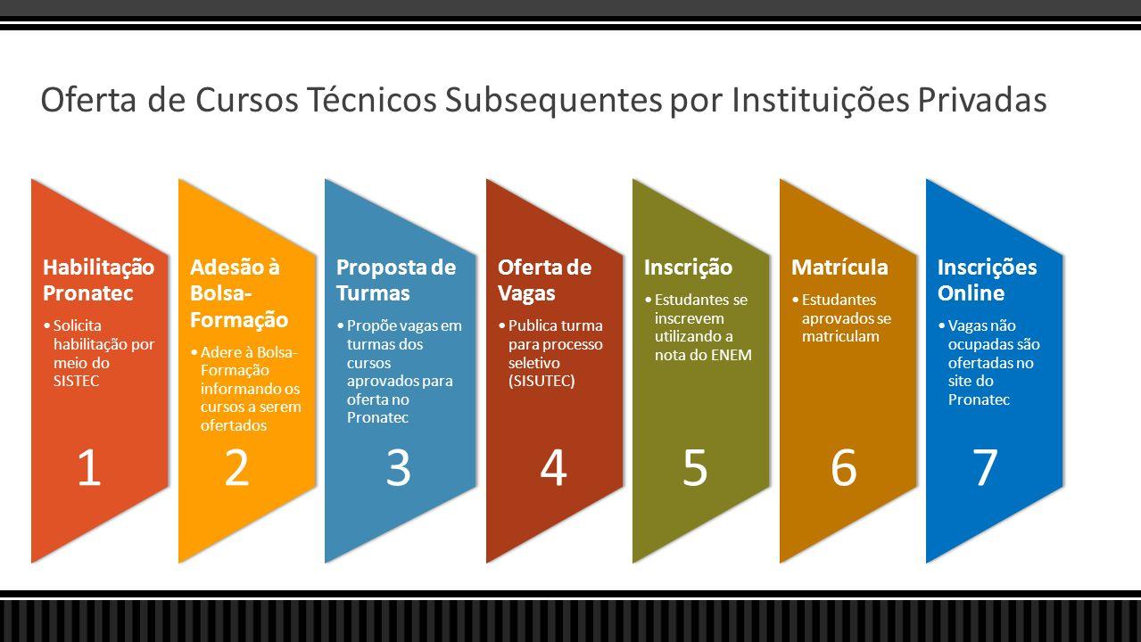 Oferta de Cursos Técnicos Subsequentes por Instituições Privadas