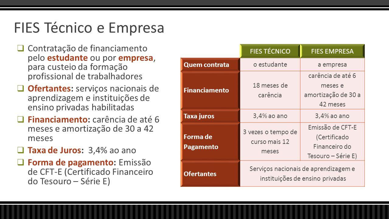 FIES Técnico e Empresa Contratação de financiamento pelo estudante ou por empresa, para custeio da formação profissional de trabalhadores.