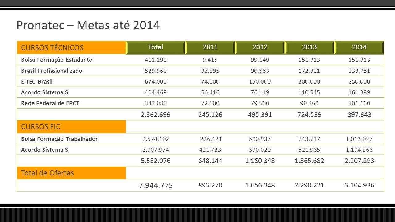 Pronatec – Metas até 2014 CURSOS TÉCNICOS CURSOS FIC Total de Ofertas