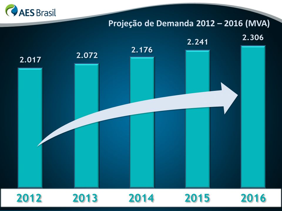 14% 11% 2012 2013 2014 2015 2016 Projeção de Demanda 2012 – 2016 (MVA)