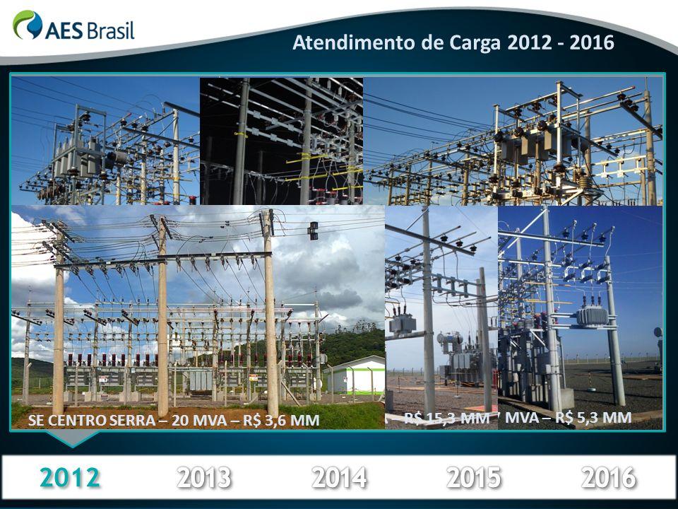 Atendimento de Carga 2012 - 2016 ALEGRETE 5 – 25 MVA – R$ 18,5 MM. ROCA SALES – 12,5 MVA – R$ 7,5 MM.