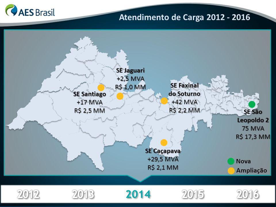 2012 2013 2014 2015 2016 Atendimento de Carga 2012 - 2016 SE Jaguari
