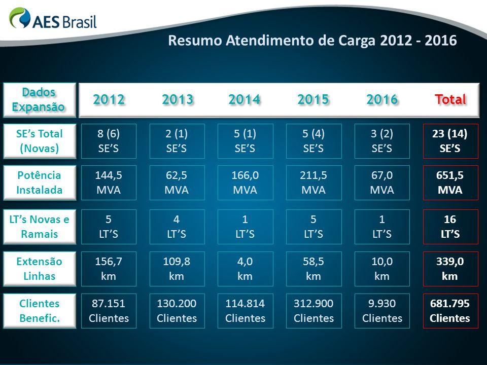 Resumo Atendimento de Carga 2012 - 2016