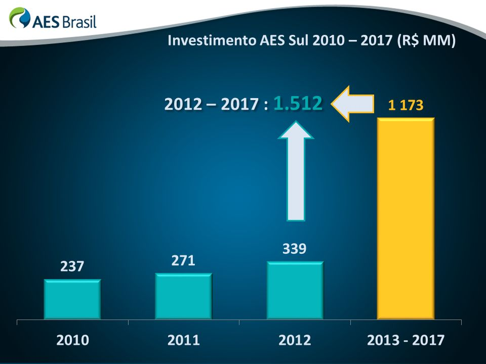 2012 – 2017 : 1.512 Investimento AES Sul 2010 – 2017 (R$ MM)