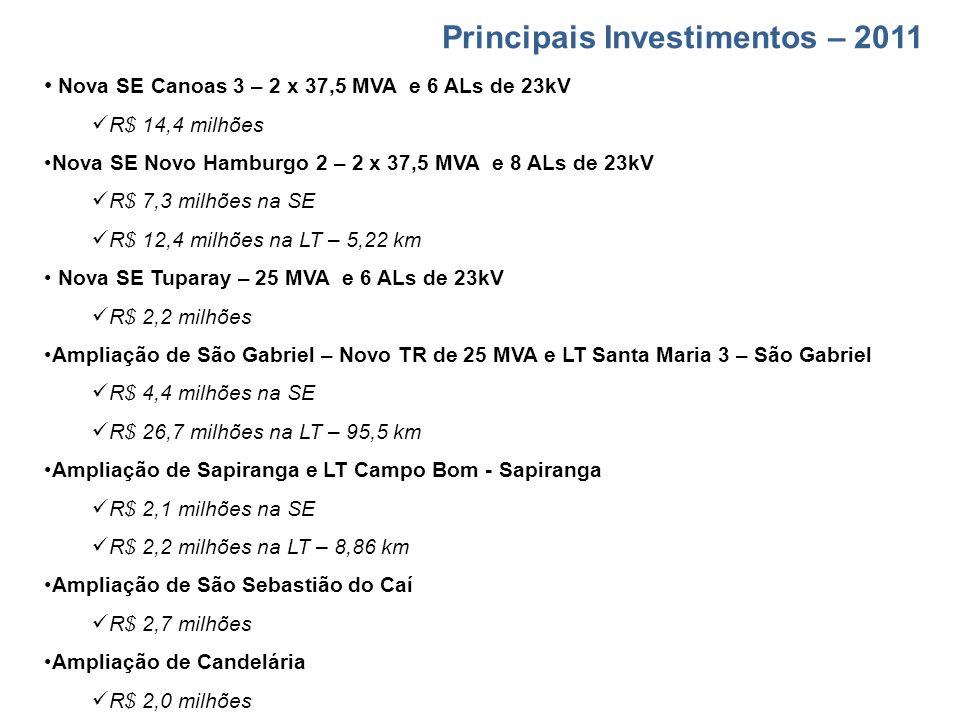 Principais Investimentos – 2011