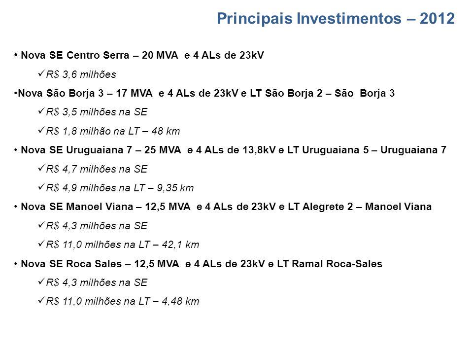 Principais Investimentos – 2012