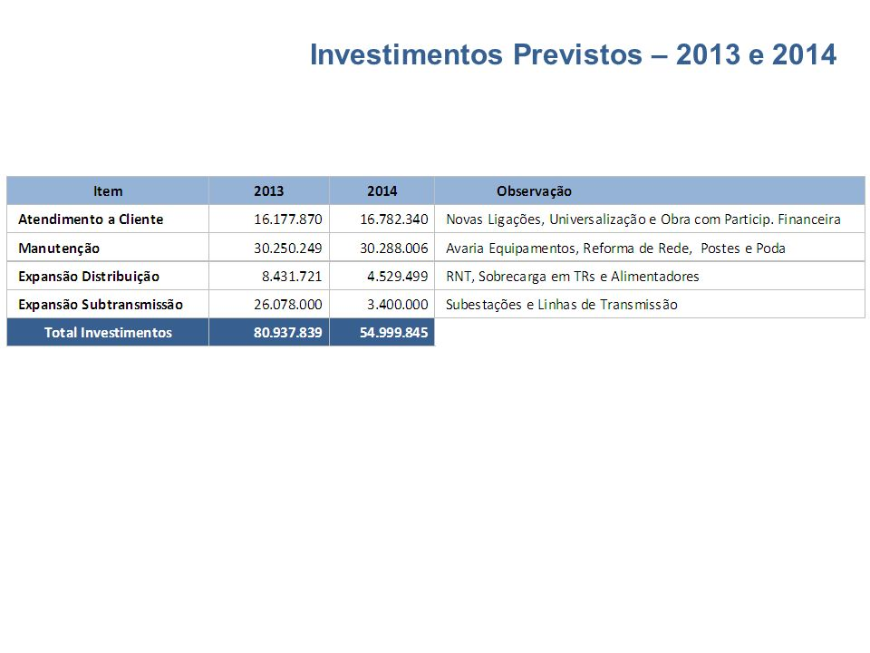 Investimentos Previstos – 2013 e 2014
